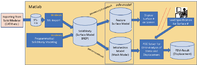 Extension of the FEM Analysis Using the PDE-Toolbox of Matlab with