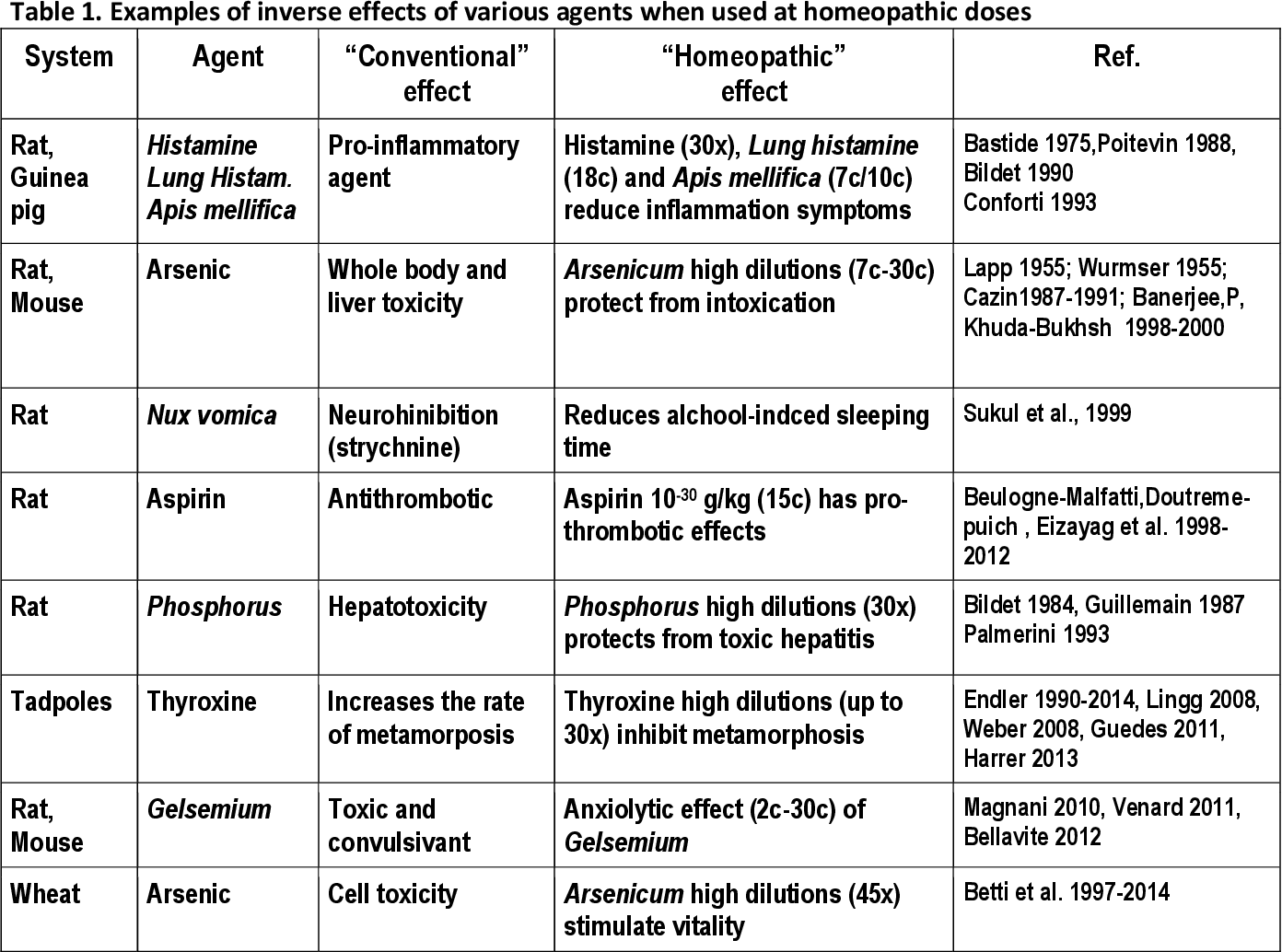 Table 1 from Hypotheses and findings on the action mechanism ( s