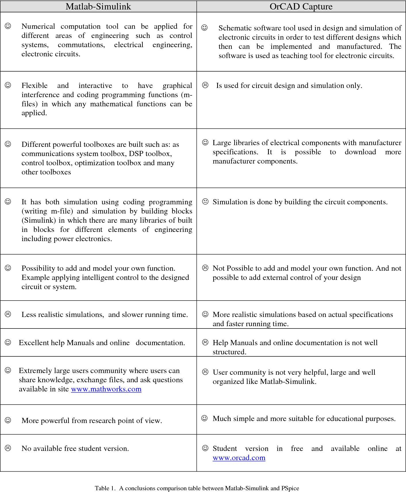 OrCAD vs Matlab Simulink in teaching power electronics - Semantic