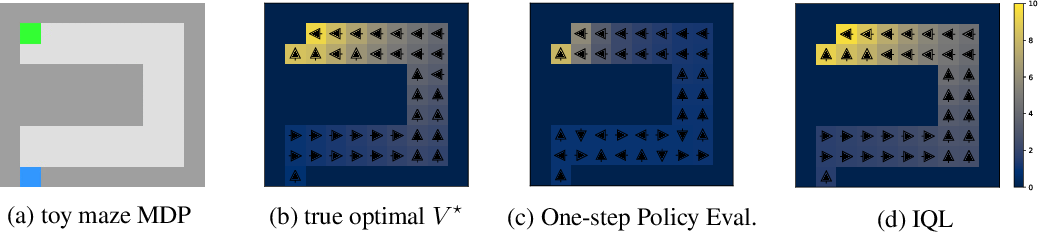 Figure 3 for Offline Reinforcement Learning with Implicit Q-Learning