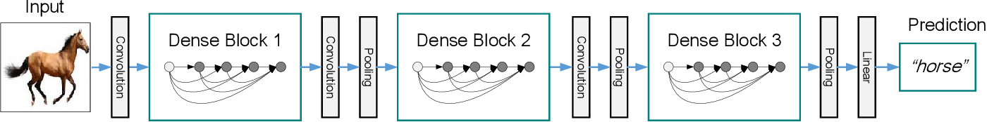 Figure 3 for Convolutional Networks with Dense Connectivity