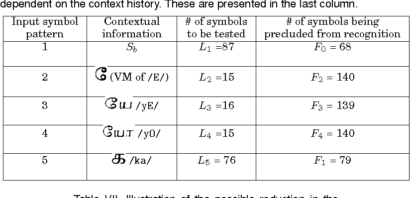Table VI from Bigram Language Models and Reevaluation