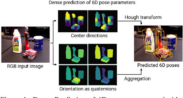 Figure 1 for ConvPoseCNN: Dense Convolutional 6D Object Pose Estimation