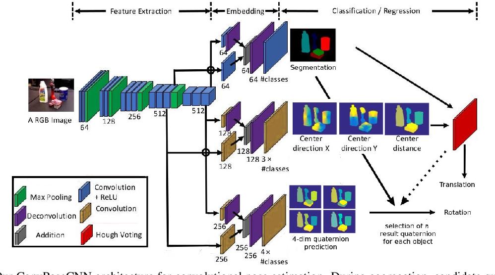 Figure 3 for ConvPoseCNN: Dense Convolutional 6D Object Pose Estimation