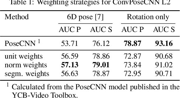 Figure 2 for ConvPoseCNN: Dense Convolutional 6D Object Pose Estimation