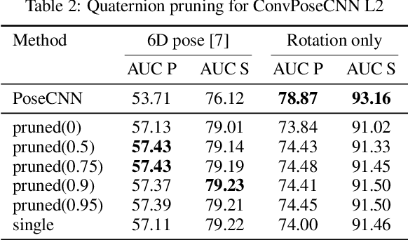 Figure 4 for ConvPoseCNN: Dense Convolutional 6D Object Pose Estimation