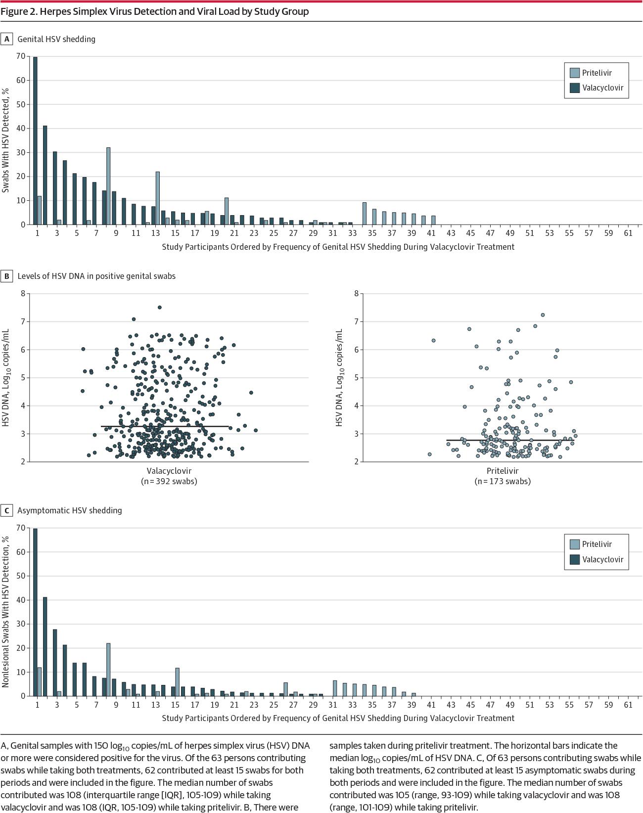 Effect of Pritelivir Compared With Valacyclovir on Genital