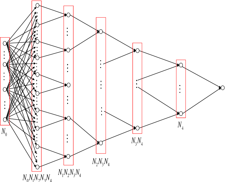 Figure 1 for Deep Neural Networks for Rotation-Invariance Approximation and Learning