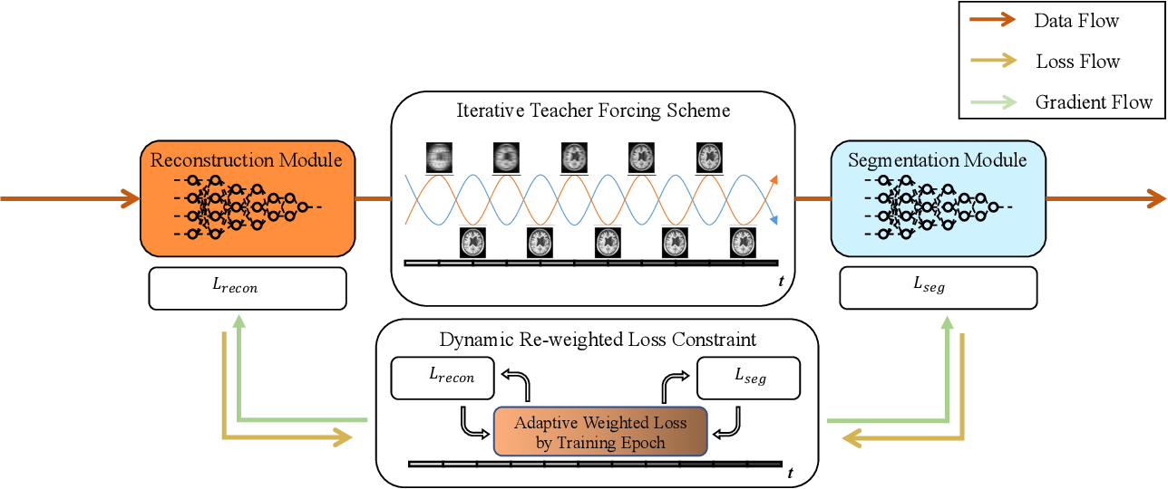Figure 1 for Multi-task MR Imaging with Iterative Teacher Forcing and Re-weighted Deep Learning