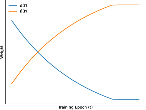 Figure 3 for Multi-task MR Imaging with Iterative Teacher Forcing and Re-weighted Deep Learning
