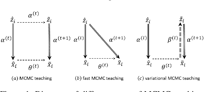Figure 1 for Learning Energy-Based Model with Variational Auto-Encoder as Amortized Sampler