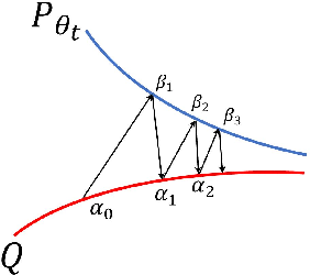 Figure 3 for Learning Energy-Based Model with Variational Auto-Encoder as Amortized Sampler