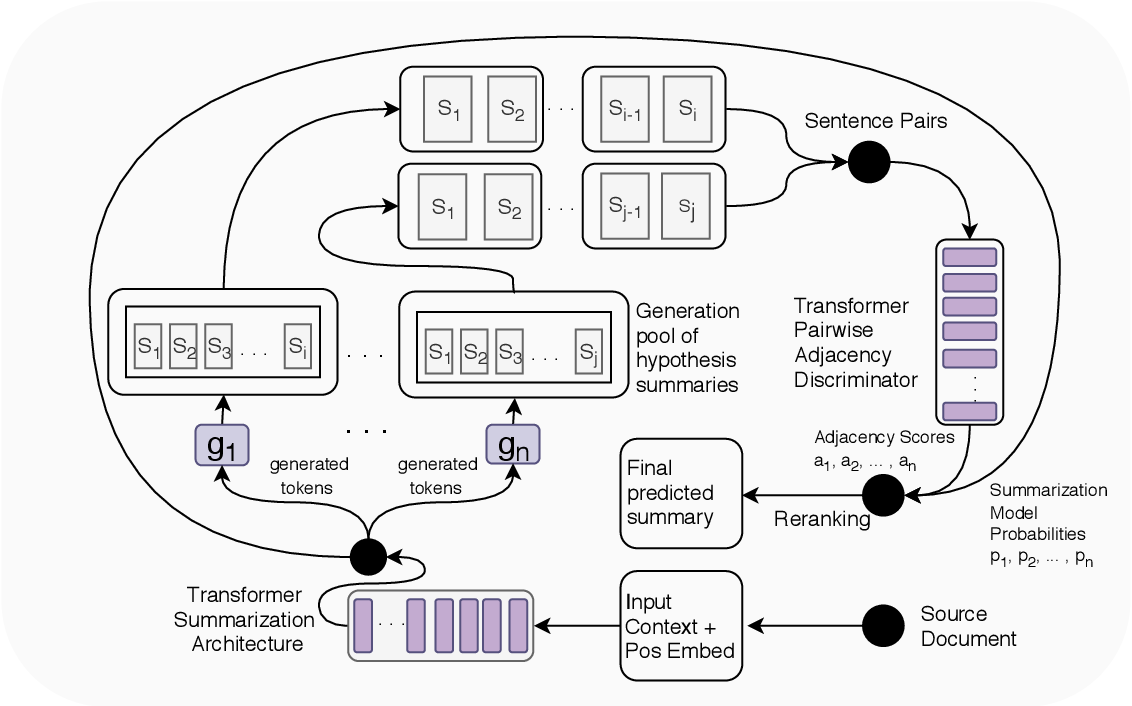 Figure 3 for Cooperative Generator-Discriminator Networks for Abstractive Summarization with Narrative Flow