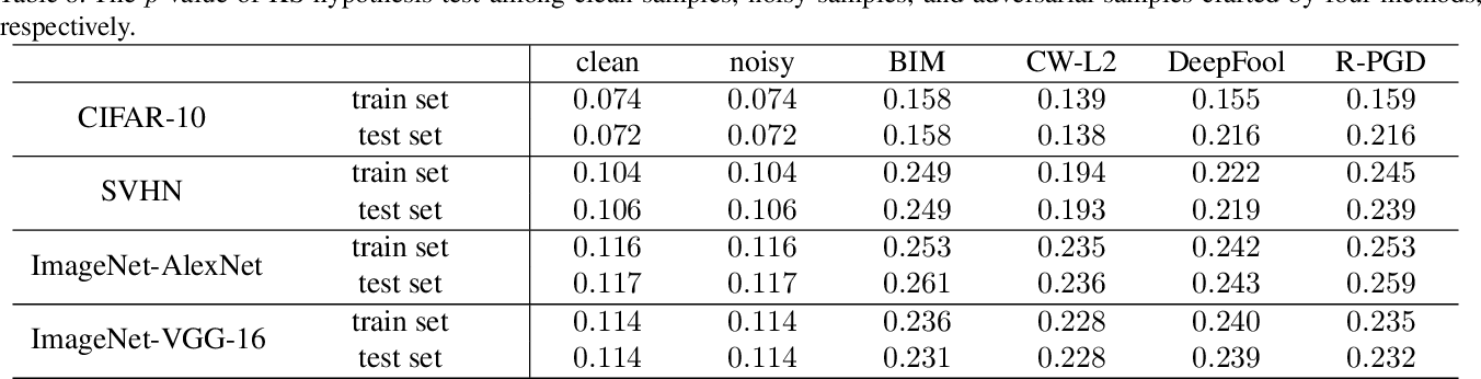 Figure 3 for Effective and Robust Detection of Adversarial Examples via Benford-Fourier Coefficients