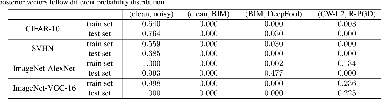 Figure 4 for Effective and Robust Detection of Adversarial Examples via Benford-Fourier Coefficients