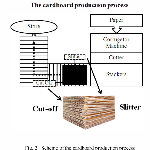 Machine vision system for counting the number of corrugated