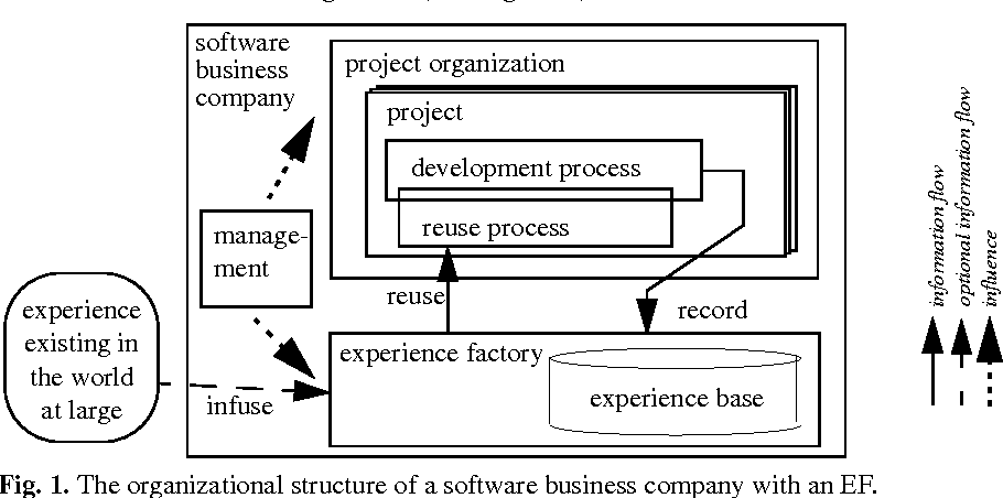 Figure 2 from CBR-PEB : An Application Implementing Reuse Concepts ...