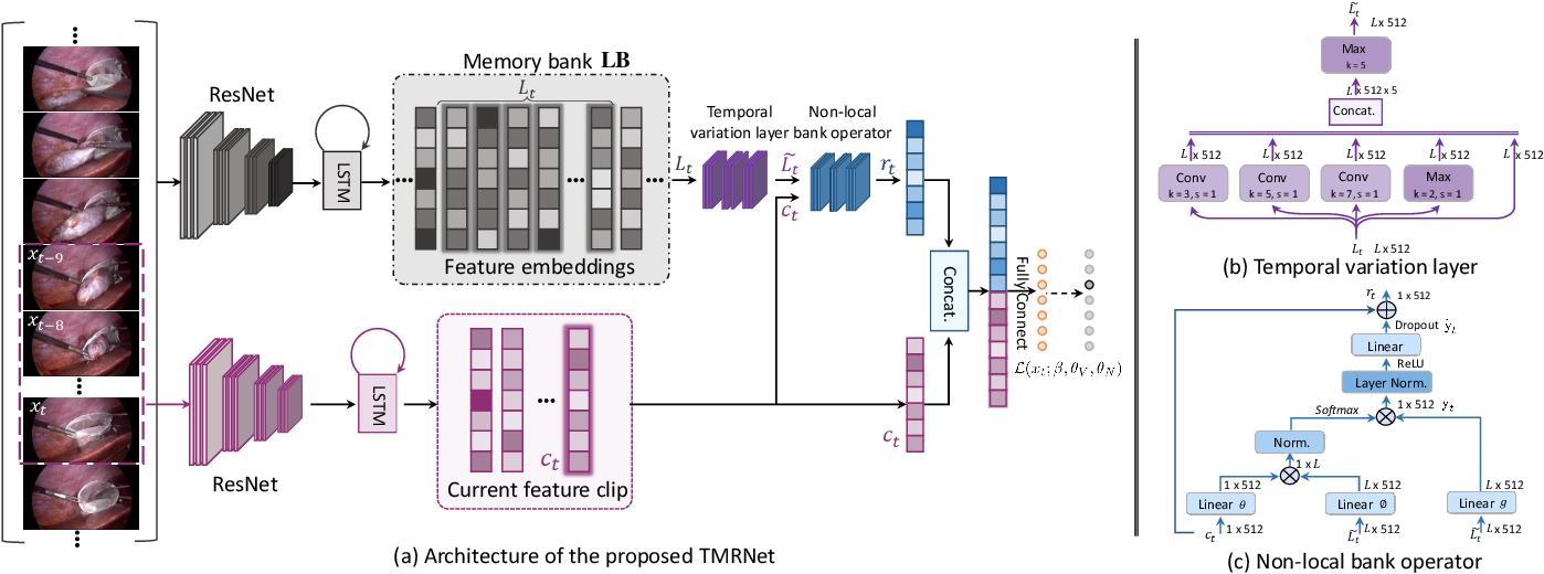 Figure 2 for Temporal Memory Relation Network for Workflow Recognition from Surgical Video