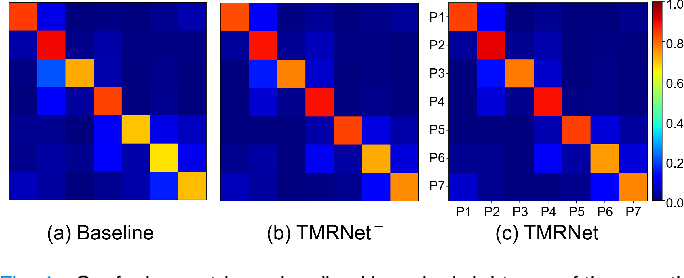 Figure 4 for Temporal Memory Relation Network for Workflow Recognition from Surgical Video
