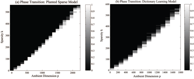 Figure 1 for Finding a sparse vector in a subspace: Linear sparsity using alternating directions