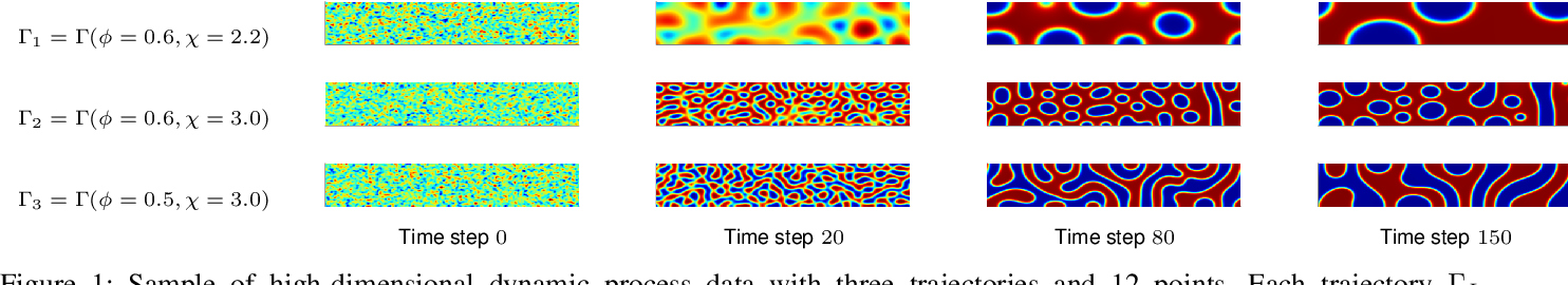 Figure 1 for Entropy-Isomap: Manifold Learning for High-dimensional Dynamic Processes