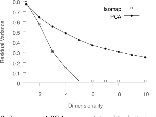 Figure 2 for Entropy-Isomap: Manifold Learning for High-dimensional Dynamic Processes