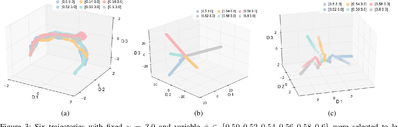 Figure 3 for Entropy-Isomap: Manifold Learning for High-dimensional Dynamic Processes