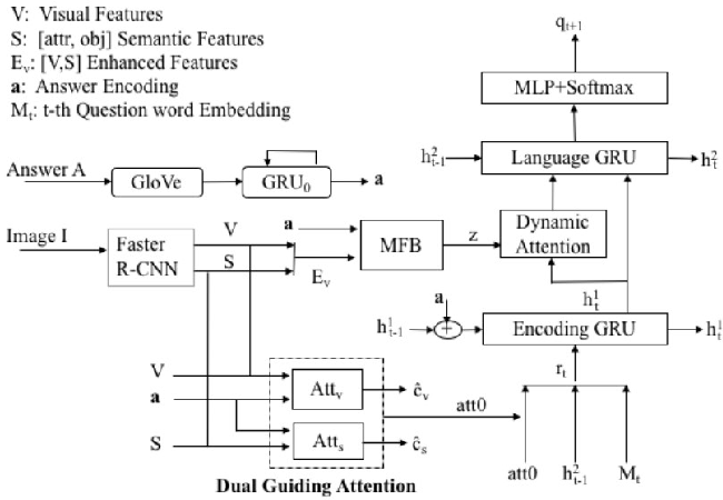 Figure 1 for Inverse Visual Question Answering with Multi-Level Attentions