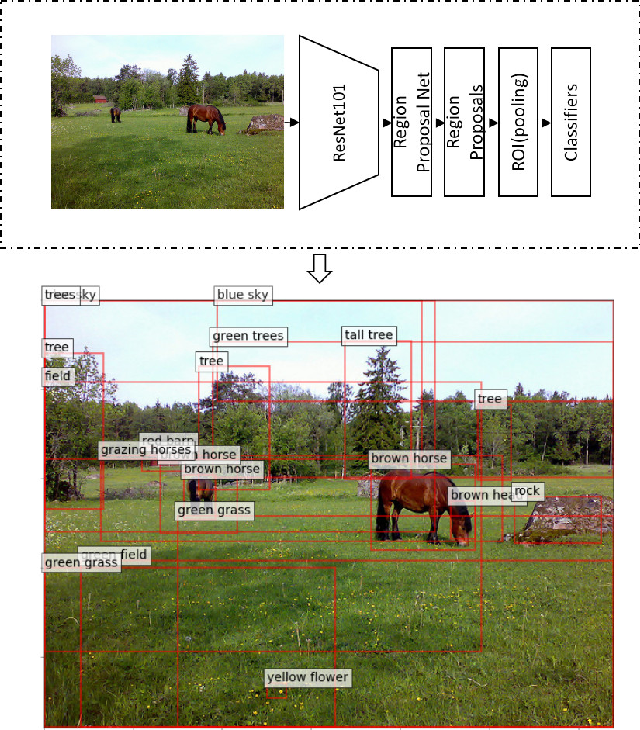 Figure 2 for Inverse Visual Question Answering with Multi-Level Attentions