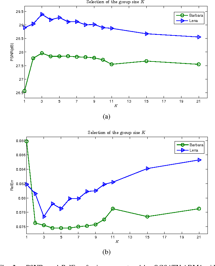 Figure 2 for Image Restoration using Total Variation with Overlapping Group Sparsity