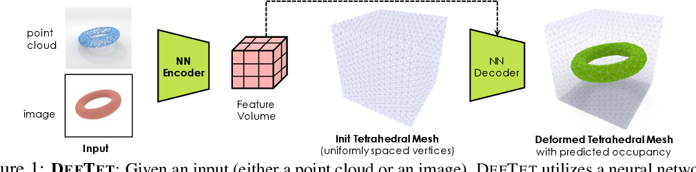 Figure 1 for Learning Deformable Tetrahedral Meshes for 3D Reconstruction