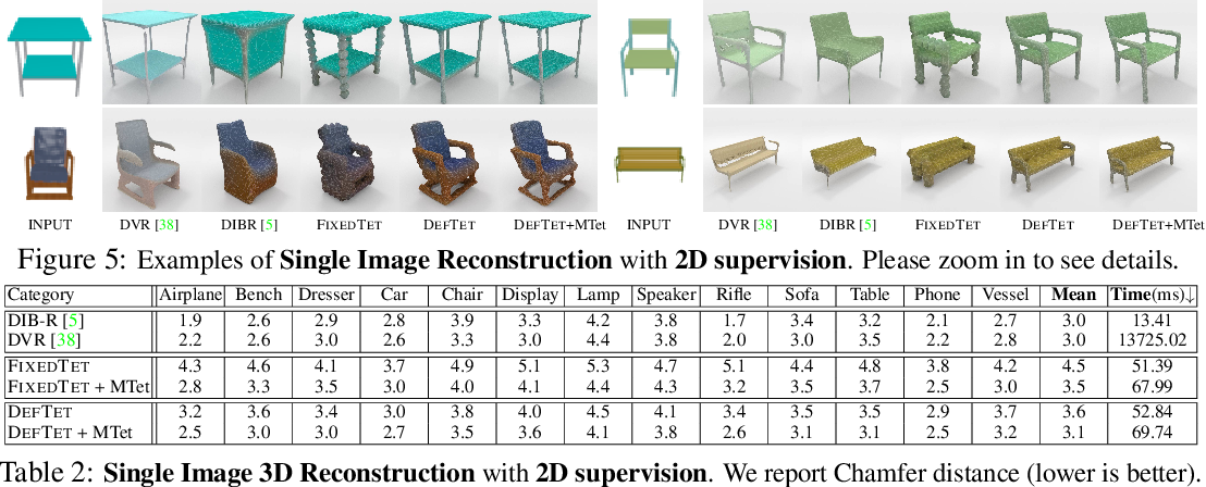 Figure 2 for Learning Deformable Tetrahedral Meshes for 3D Reconstruction