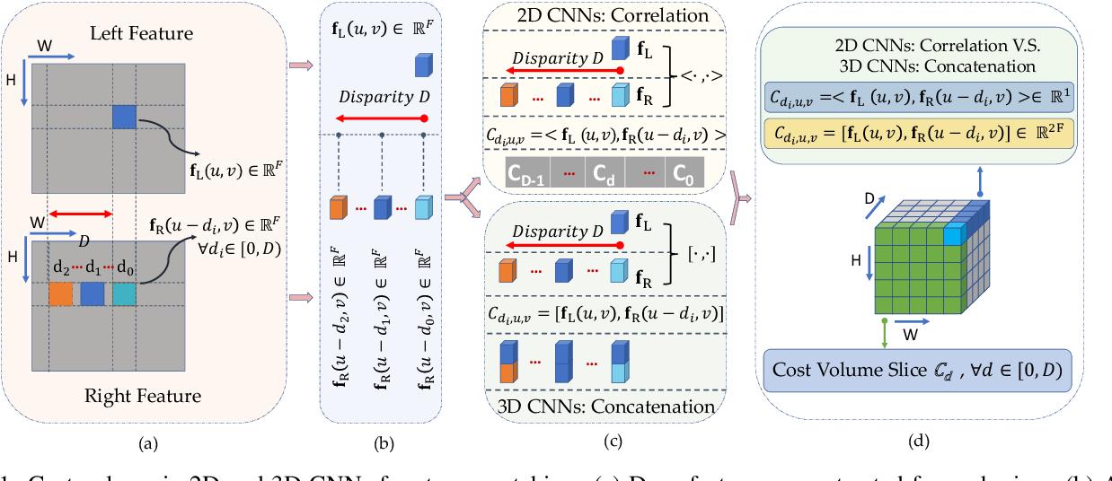 Figure 1 for Do End-to-end Stereo Algorithms Under-utilize Information?