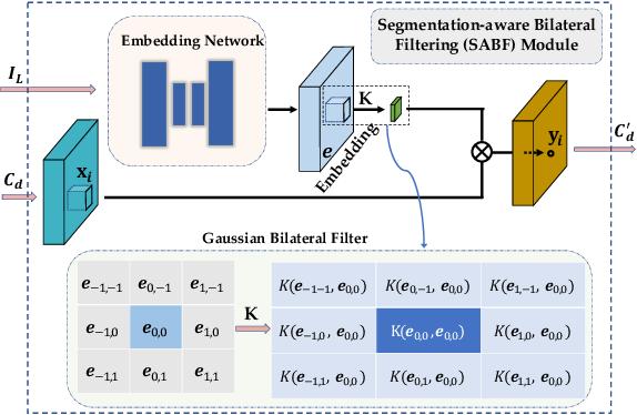 Figure 3 for Do End-to-end Stereo Algorithms Under-utilize Information?