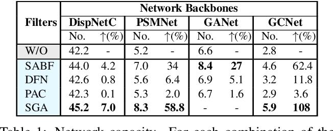 Figure 2 for Do End-to-end Stereo Algorithms Under-utilize Information?