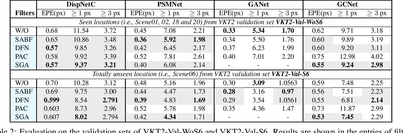 Figure 4 for Do End-to-end Stereo Algorithms Under-utilize Information?