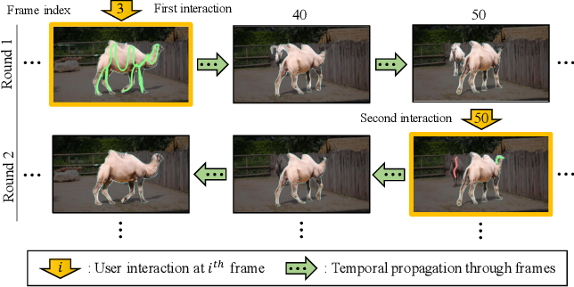 Figure 1 for Fast User-Guided Video Object Segmentation by Interaction-and-Propagation Networks