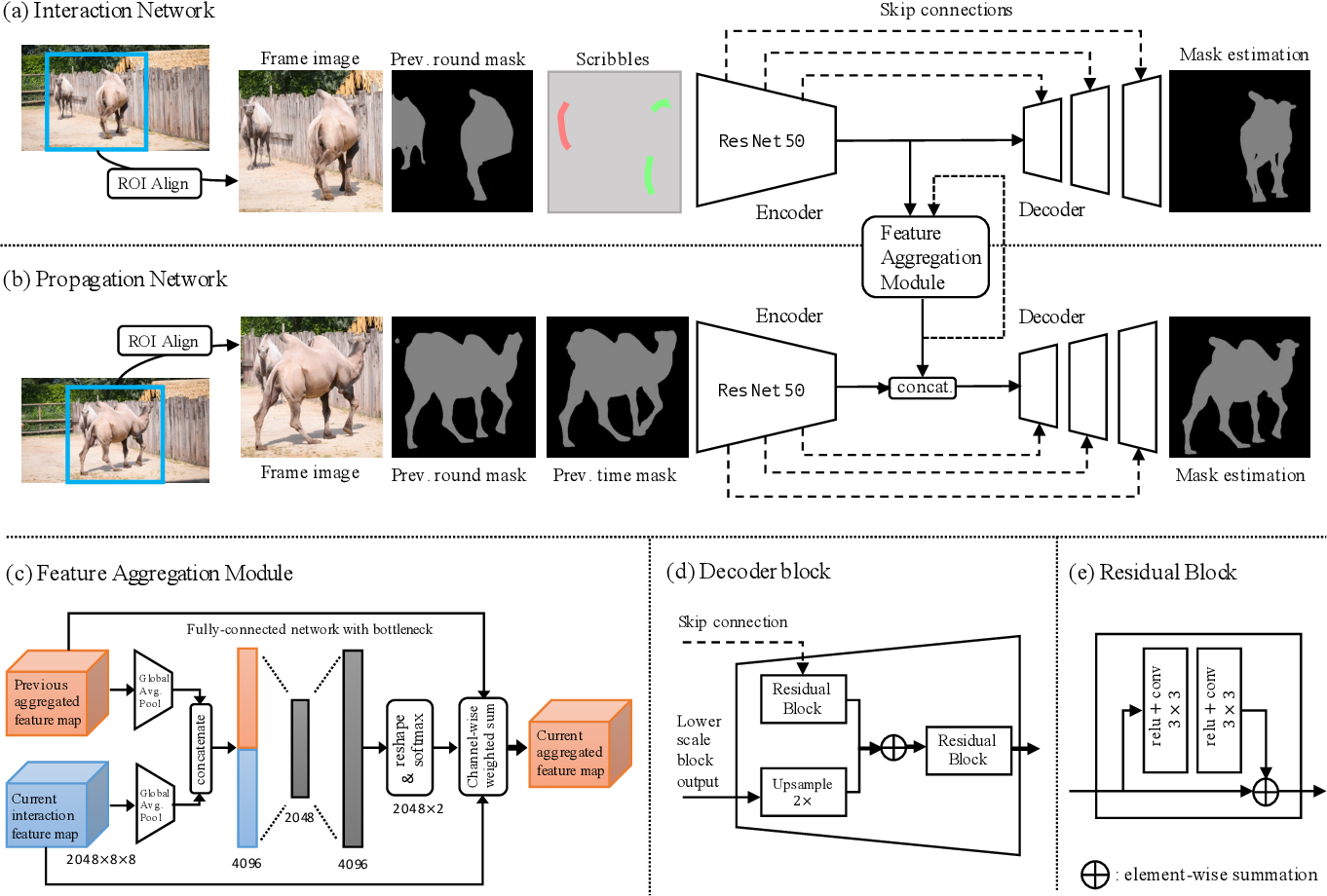 Figure 3 for Fast User-Guided Video Object Segmentation by Interaction-and-Propagation Networks