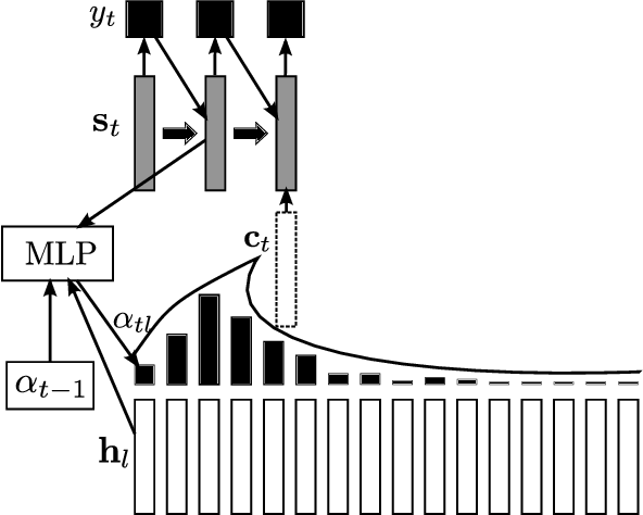 Figure 4 for End-to-End Attention-based Large Vocabulary Speech Recognition