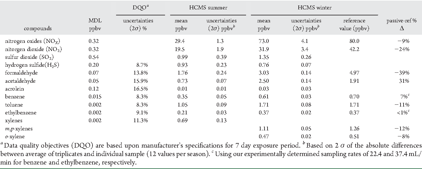 Table 3. Replicate Precision and Comparisons of Passive and Reference Methods During the HCMS