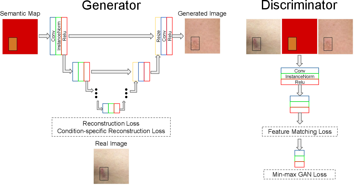 Figure 4 for DermGAN: Synthetic Generation of Clinical Skin Images with Pathology