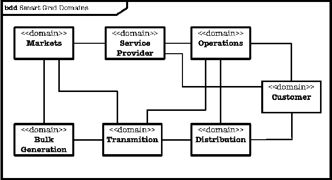 System security requirements analysis a smart grid case study figure 1 ccuart Images