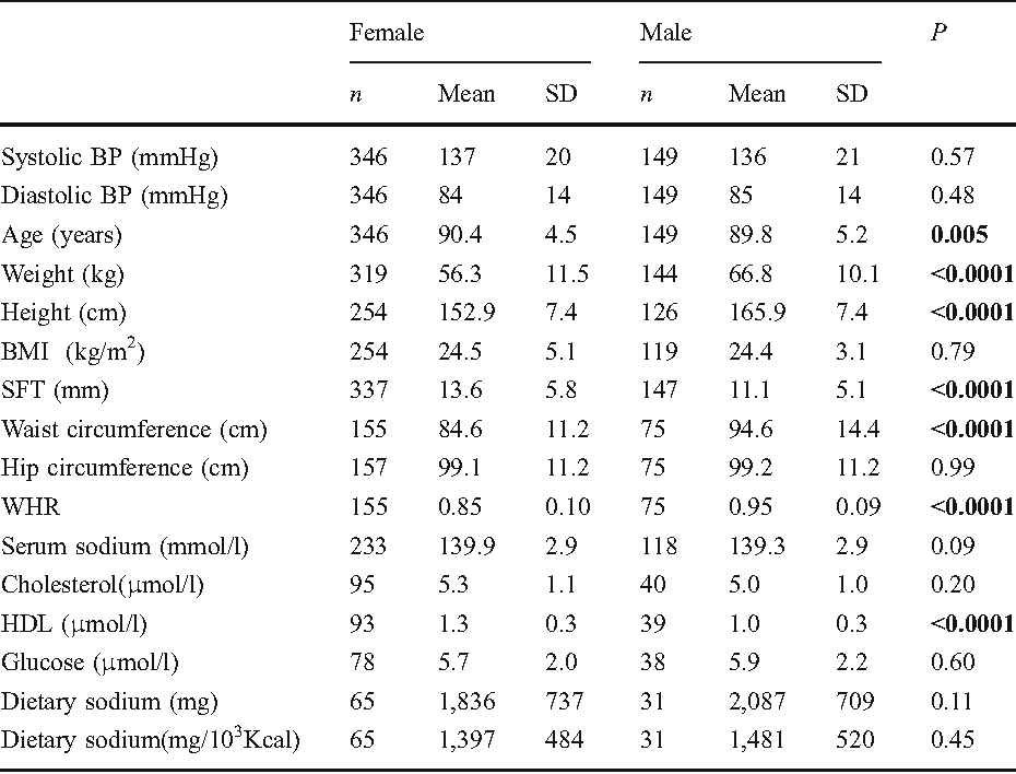 Table 1 Sex-specific subject characteristics of Belfast Elderly  Longitudinal Free-living Ageing STudy