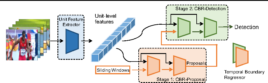 Figure 1 for Cascaded Boundary Regression for Temporal Action Detection