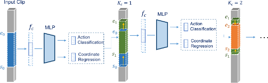 Figure 2 for Cascaded Boundary Regression for Temporal Action Detection