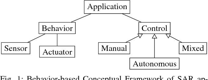 Figure 1 for A Systematic Literature Review of Experiments in Socially Assistive Robotics using Humanoid Robots