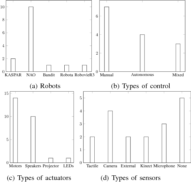 Figure 2 for A Systematic Literature Review of Experiments in Socially Assistive Robotics using Humanoid Robots