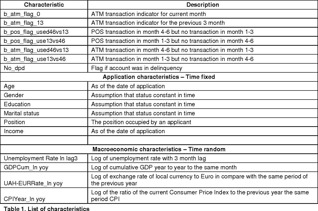 Table 1 from The Comparative Analysis of Predictive Models for