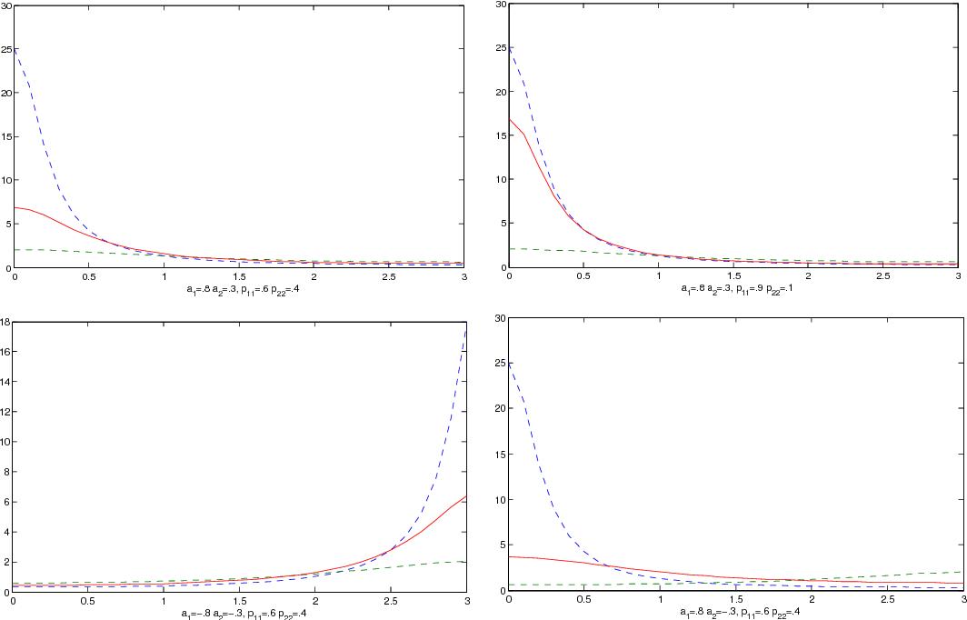 Validating Markov Switching VAR Through Spectral