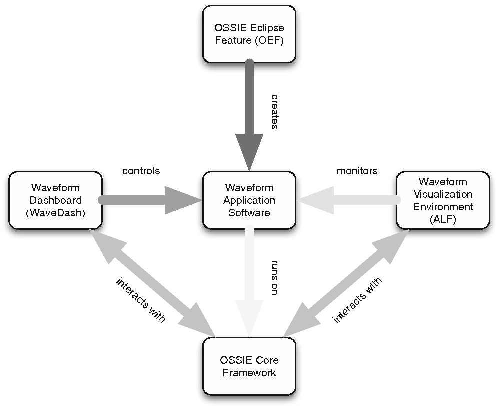 Figure 1 from Open source software-defined radio tools for education
